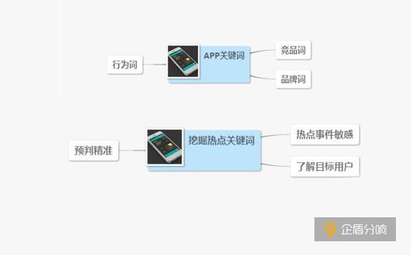 北京ASO优化公司:ASO挖掘潜在高指数关键词的小技巧